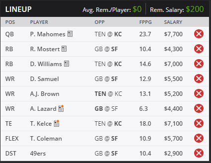 Dfs Draftkings Afc Amp Nfc Championship Main Slate