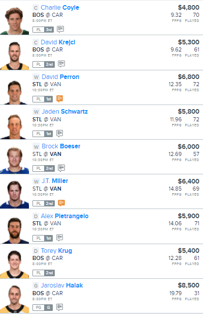 DFS - NHL - FanDuel - NHL Lineup - After Hours Slate - 8/17/2020